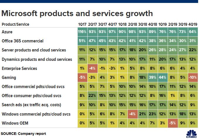 微軟雲端產品 Azure 表現最驚人