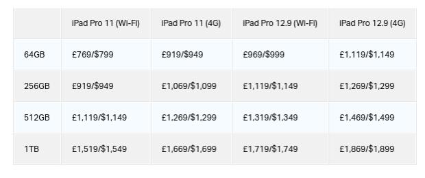 2018 年 iPad pro 全系列價格