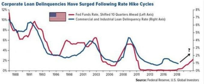 聯準會升息後十季內,美國非金融企業貸款拖欠率大增。(圖片:翻攝 Fed/US global investors/Forbes)