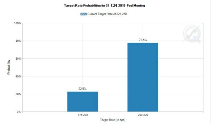 市場預期聯準會在 7 月底 FOMC 會議上降息機率百分百 (圖片:fedwatch)