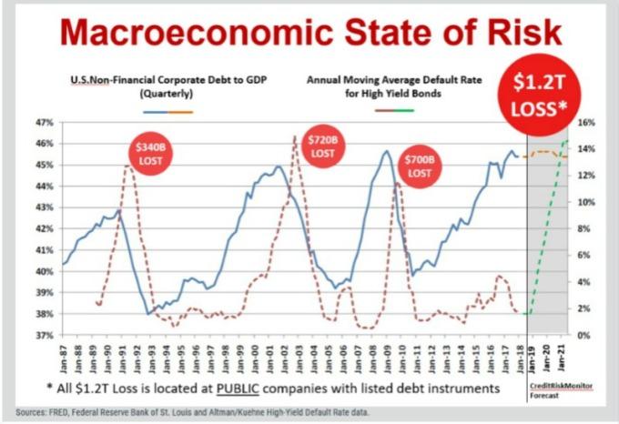 紅綠虛線:高收益債違約率與預估值。藍橘線:企業債對美國 GDP 佔比與預估值。(圖片:翻攝 CreditRiskMonitor/Pymnts)