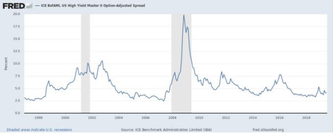 美國高收益債與公債殖利率利差 (圖片:Fred)