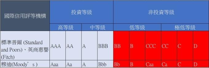 高收益債,又稱垃圾債,是由 BB/Ba 評級以下的公司所發行的債券。(圖片:羅昀玫製表)