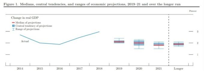 聯準會預測未來兩年美國 GDP 將會下滑,經濟增長放緩。(圖片:Fed 網站)