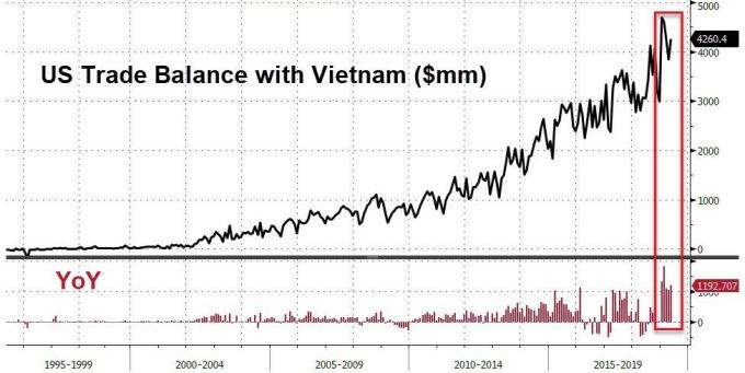 美越貿易變化(圖表取自Zero Hedge)