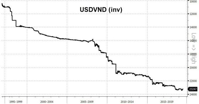 美元與越南幣匯率變化(倒置)(圖表取自Zero Hedge)