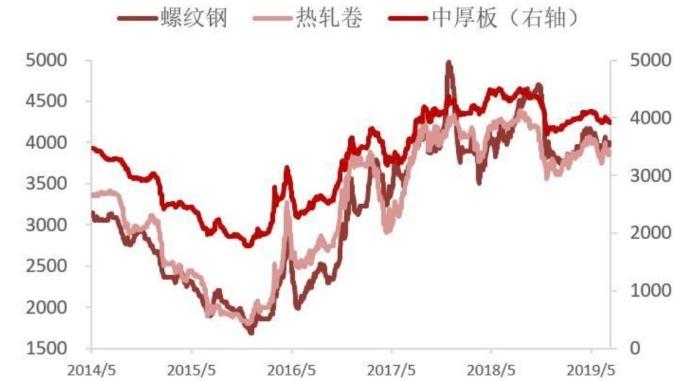 (資料來源:Wind) 中國螺紋鋼、熱軋卷和中厚板價格