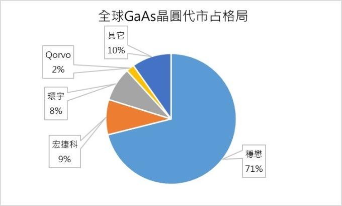 (資料來源: Strategy Analytics;鉅亨網製圖)