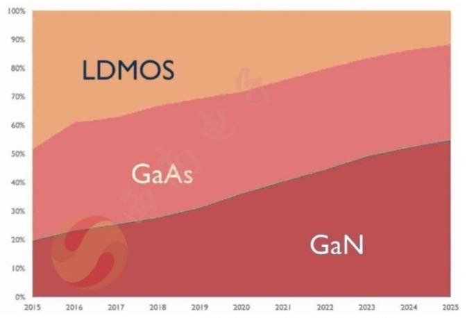 (資料來源: yole;圖: 西南證券) 不同材料的市場比重分布