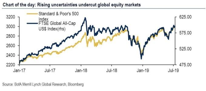 美股現階段走高(圖表取自Zero Hedge)