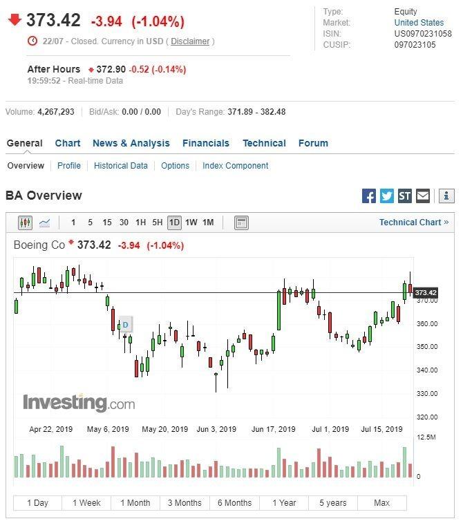 波音股价走势 (图:Investing.com)