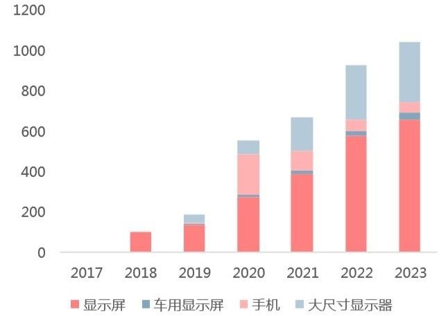 (資料來源: 中國產業信息網) Mini LED 在各應用領域的市場規模預測 (百萬美金)