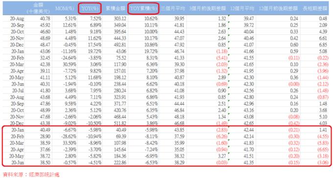 表、各月外銷統計表