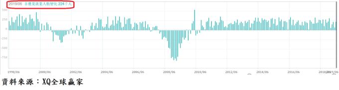 圖、美國失業率及非農業就業人口每月新增人數走勢對照圖