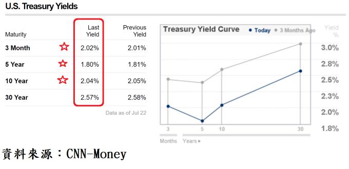 圖、美國公債殖利率曲線