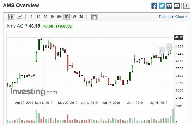 AMS 股價走勢圖 (圖片: Investing)