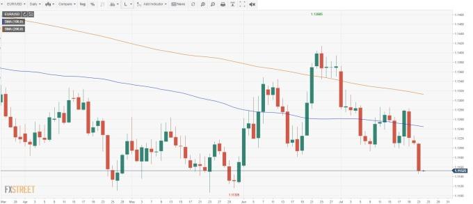 EUR/USD 日線(來源