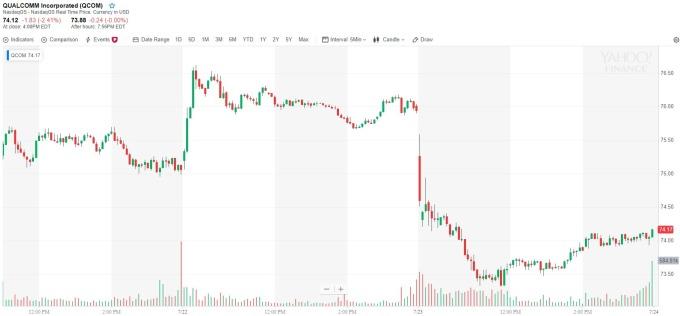 高通股價 5 分鐘線 (來源: yahoo finance)