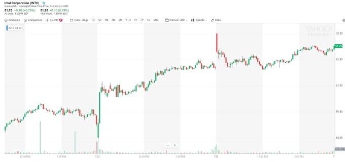 英特爾股價 5 分鐘線 (來源: yahoo finance)