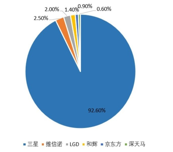 資料來源: CINNO Research;圖: 東莞證券