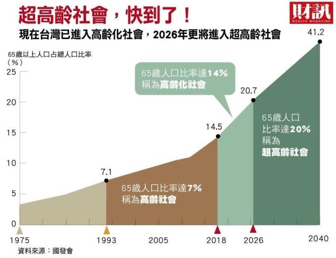 (圖表:財訊提供)