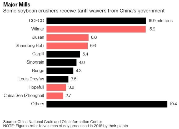 中國主要大豆壓榨商 圖片:Bloomberg