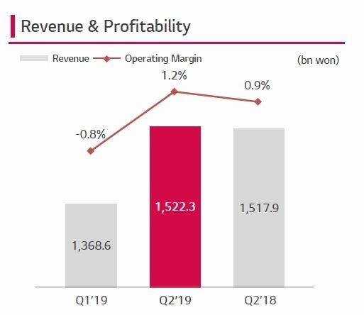 LG Innotek 營收比較 (圖片: LG Innotek)
