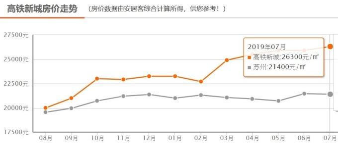 (資料來源: 中國安居客) 相城區高鐵新城房價趨勢