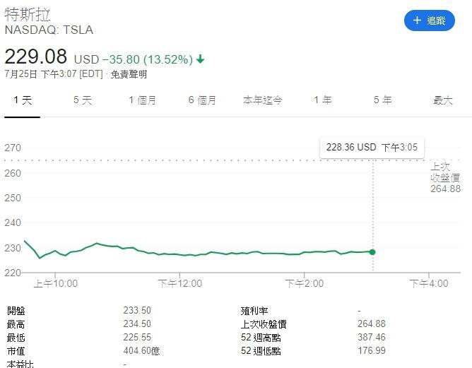 截稿前,特斯拉股價走勢。