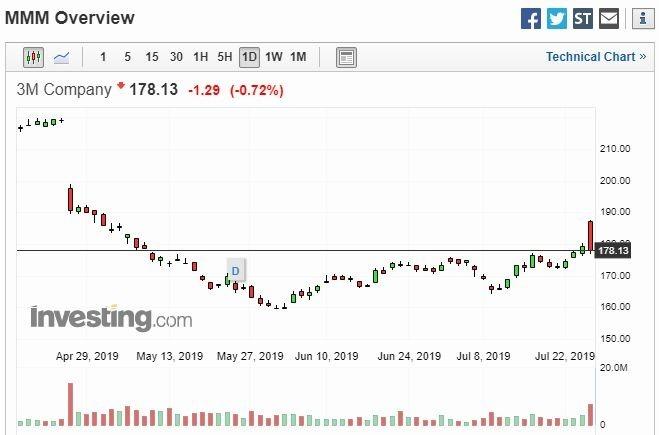 3M 股價走勢圖 (圖片: Investing)