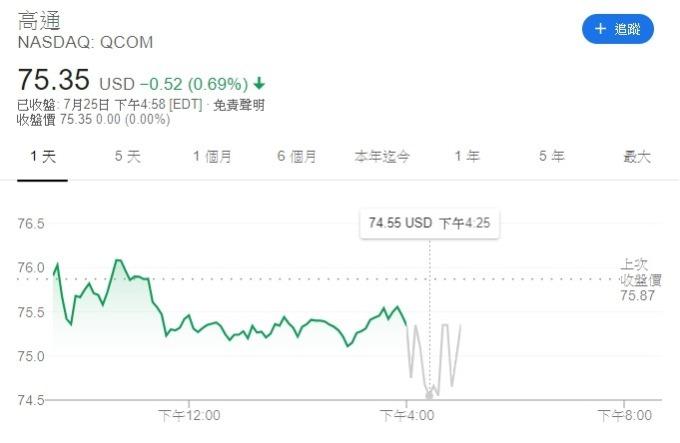 高通盤後股價應聲下挫,跌幅一度逾 1% 至每股 74.55 美元。