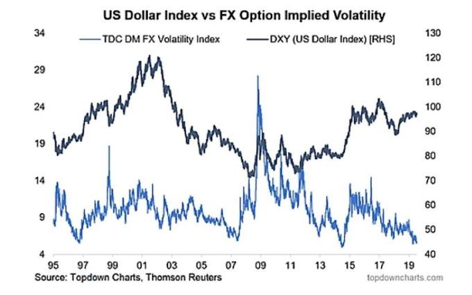 美元指數及美元隱含波動率走向 圖片:www.seeitmarket.com