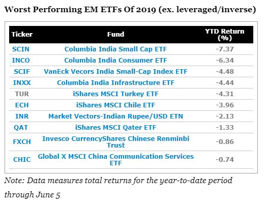 今年表現不佳的新興市場ETF()