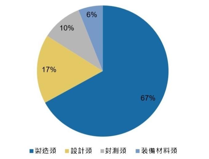 (資料來源:廣發證券) 「大基金一期」投資分布