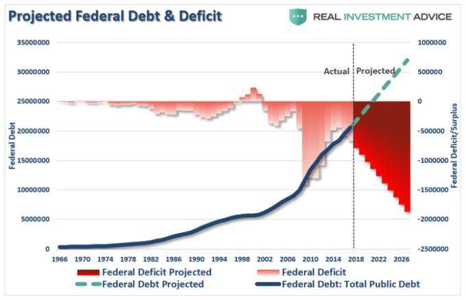 美國債務與赤字預測 圖片: www.zerohedge.com