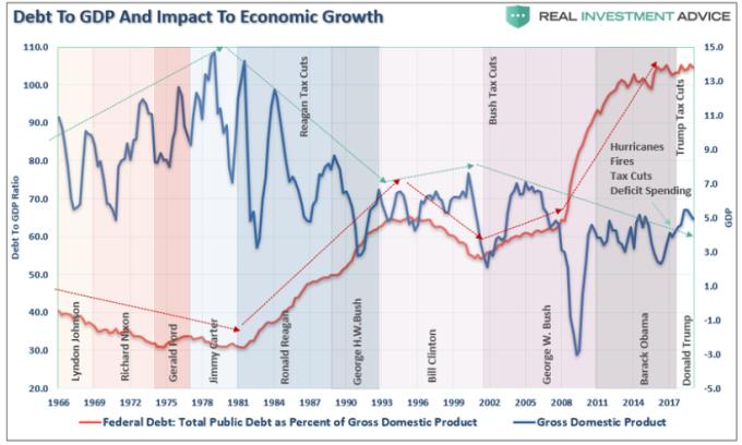 美國債務與 GDP 歷年走勢 圖片: www.zerohedge.com