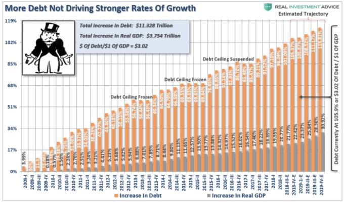 美國債務的增加並未有效刺激經濟的成長 圖片: www.zerohedge.com
