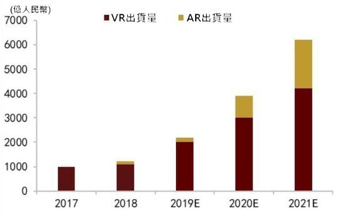 (資料來源: IDC) 全球 VR/AR 市場規模