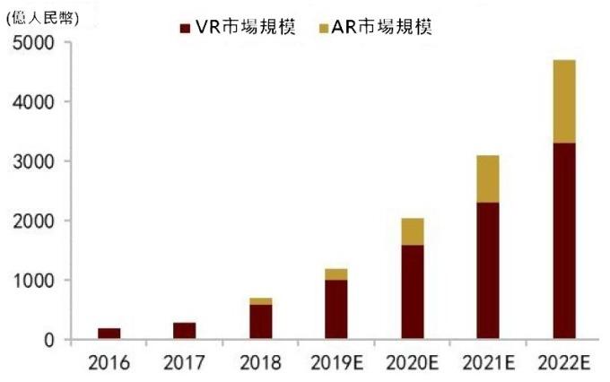 (資料來源: 虛擬增強現實白皮書 (2018)) 全球 VR/AR 市場規模