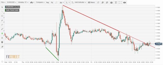 歐元兌美元指數 (圖片: FXSTREET)