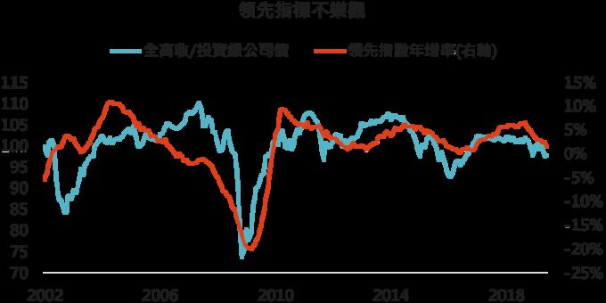資料來源:Bloomberg,「鉅亨買基金」整理,2019/7/24。