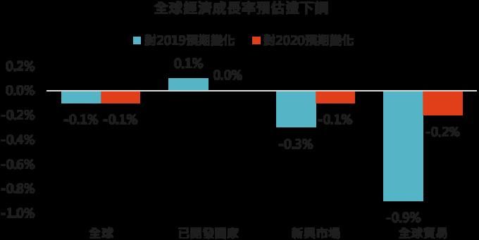 資料來源: Bloomberg, 2019/07/29(圖中顯示數據為週漲跌幅結果,資料截至2019/07/26)