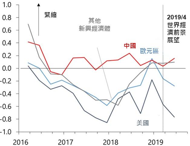 資料來源:IMF,「鉅亨買基金」整理,2019/7/24