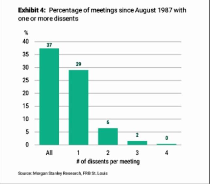 FOMC 歷年會議異議者數量 (圖片: CNBC)
