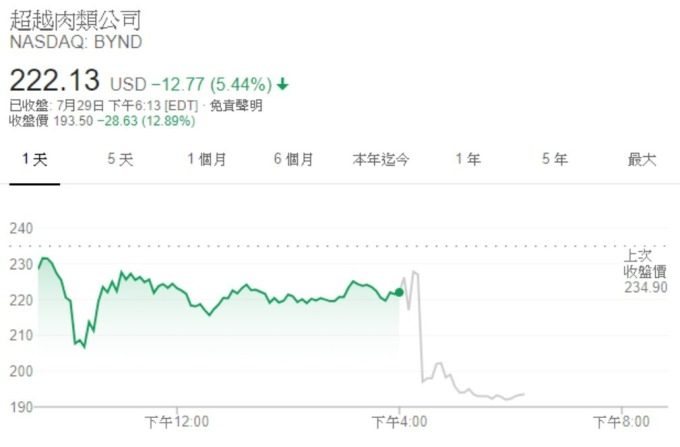 股價(來源:Google)