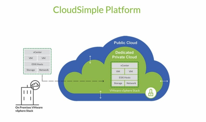 CloudSimple 開發的平台中 VMware 雲端示意圖 (圖片: CloudSimple)