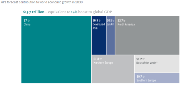 AI 將為全球 GDP 帶來 14% 成長 (圖片:百達資產管理)