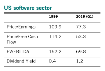 美國軟體類股 1999 年與 2019 年相較 (圖片:百達資產管理)