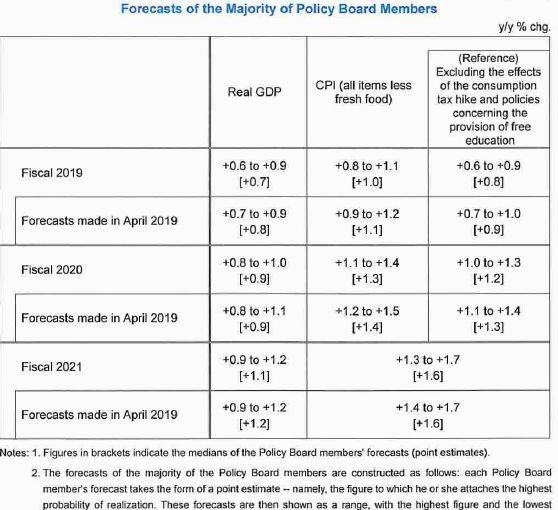 日本央行下修今年通膨預期與GDP成長率 圖片來源:BOJ