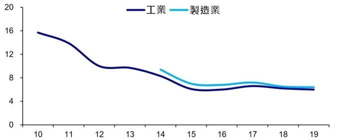 (資料來源: wind) 中國工業和製造業增加值累計年增率 (%)